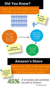 Authors Don.t Make Money Writing